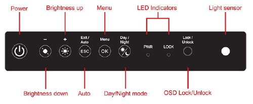 Panel Viewability & OSD Control