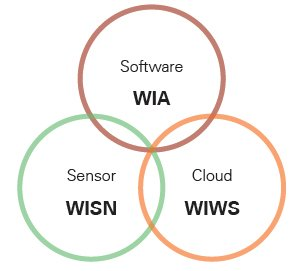 Winmate IIoT Services